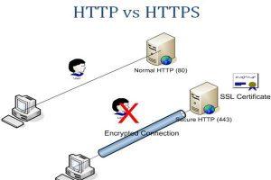 HTTP si HTTPS